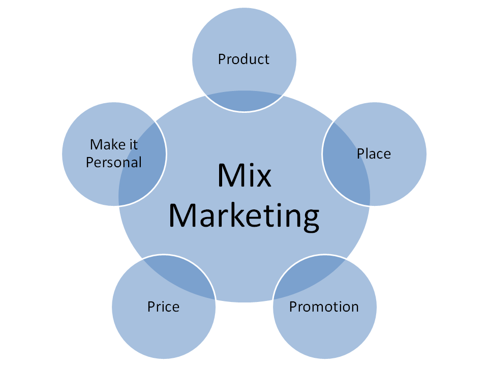 L'apparition d'un 5ème P dans le mix Marketing : Make it Personal